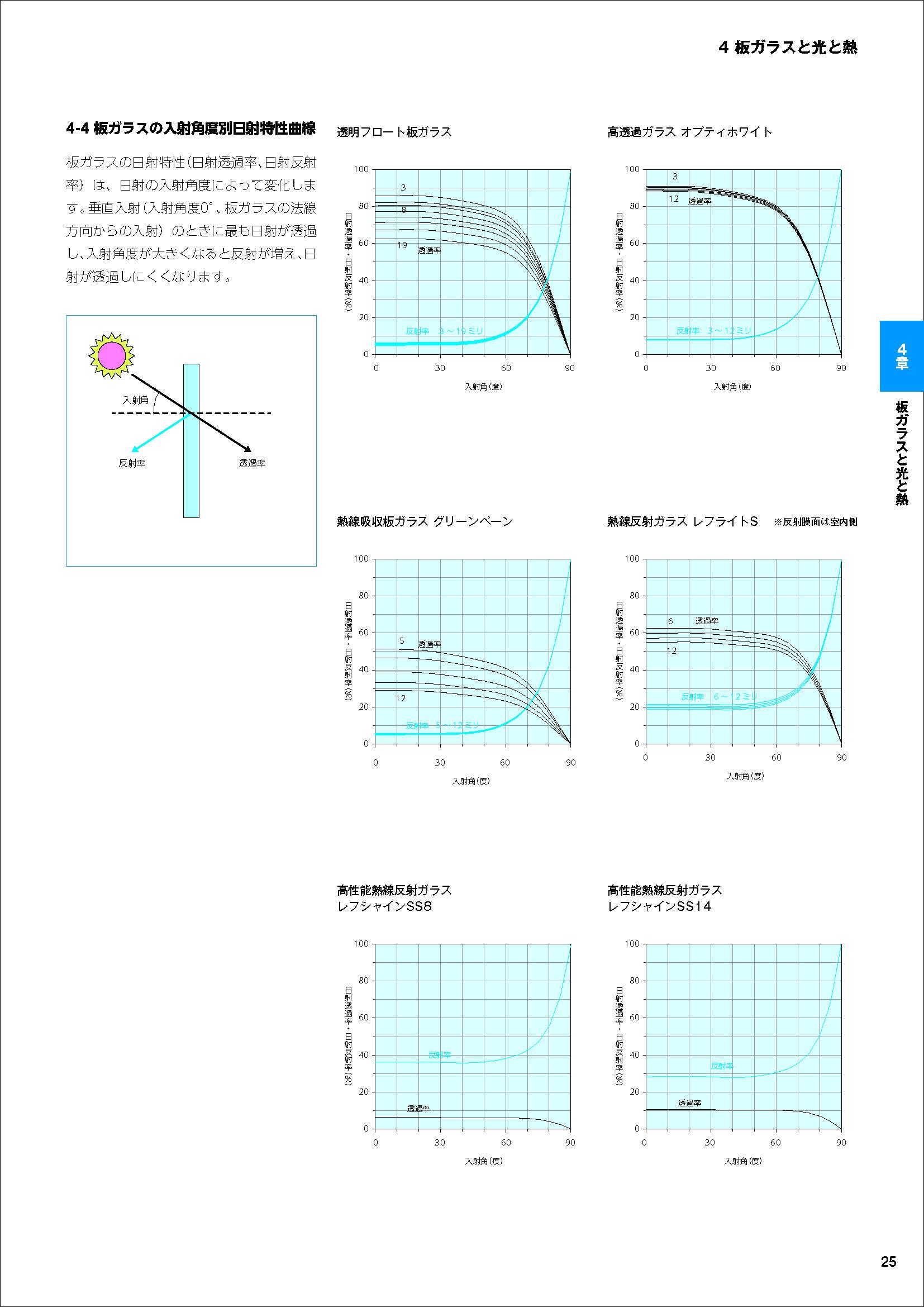 板ガラスの入射角度別日射特性曲線