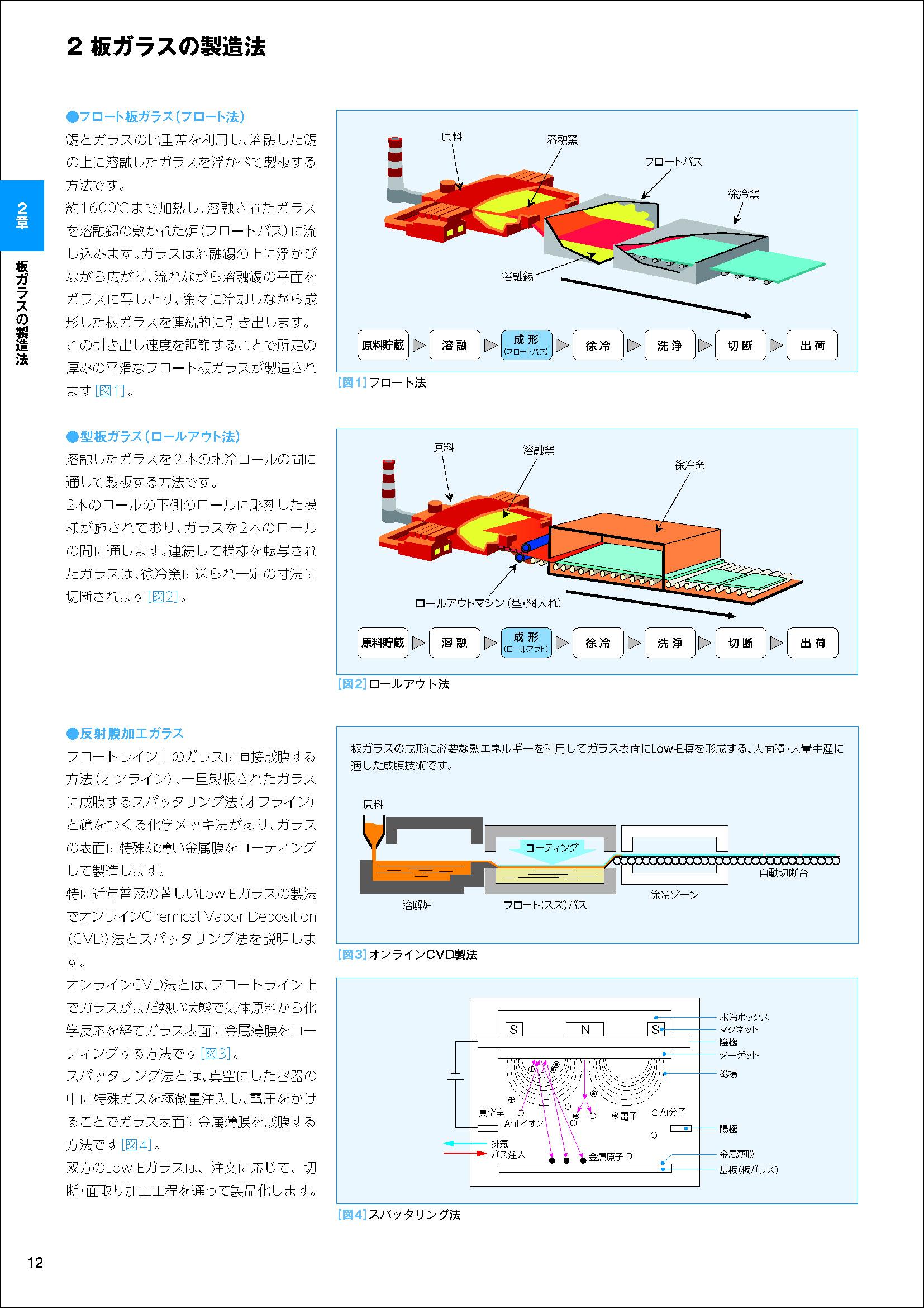 板ガラスの製造法