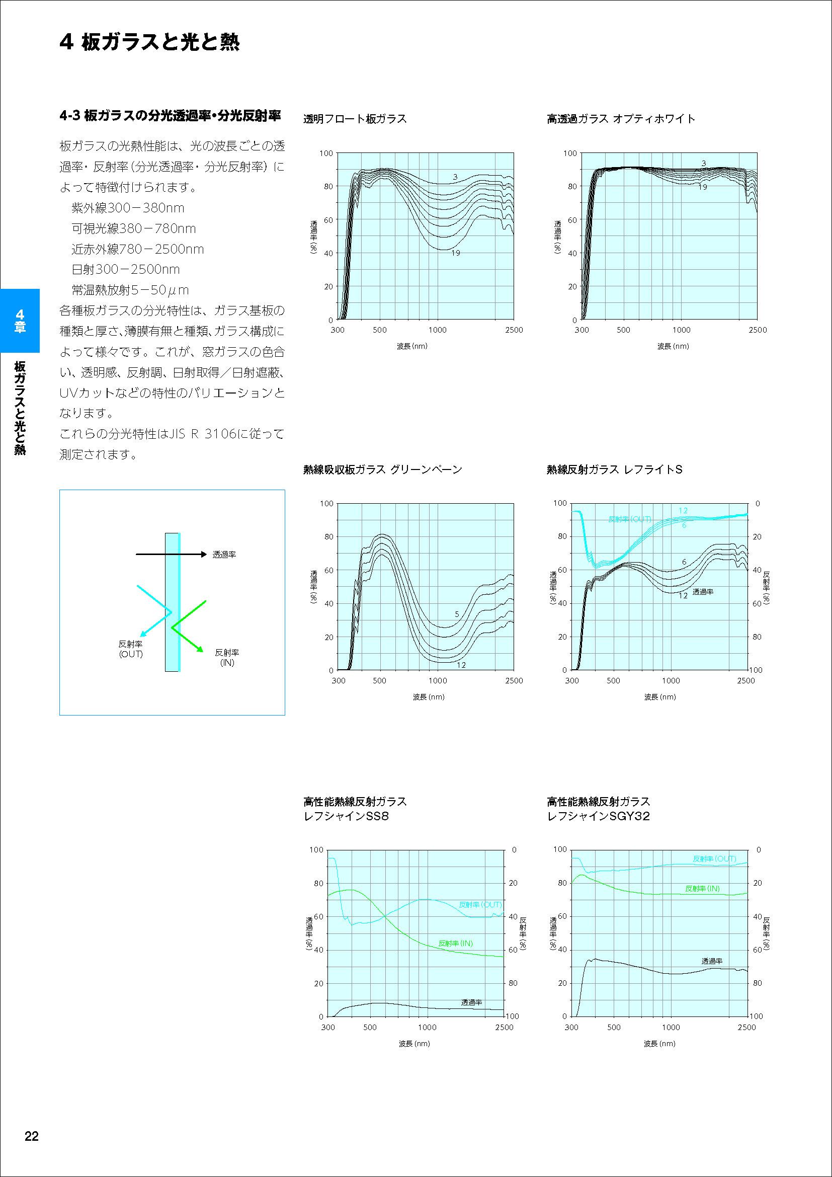板ガラスの分光透過率・分光反射率