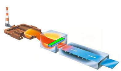 フロート板ガラスラインとCVD技術